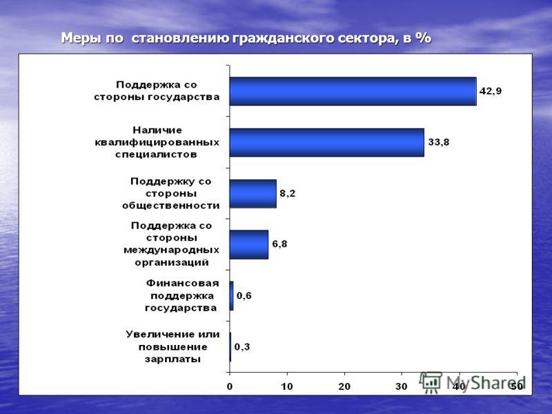 Меры по становлению гражданского сектора, в %