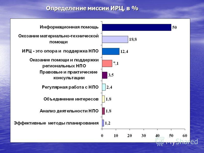 Определение миссии ИРЦ, в %