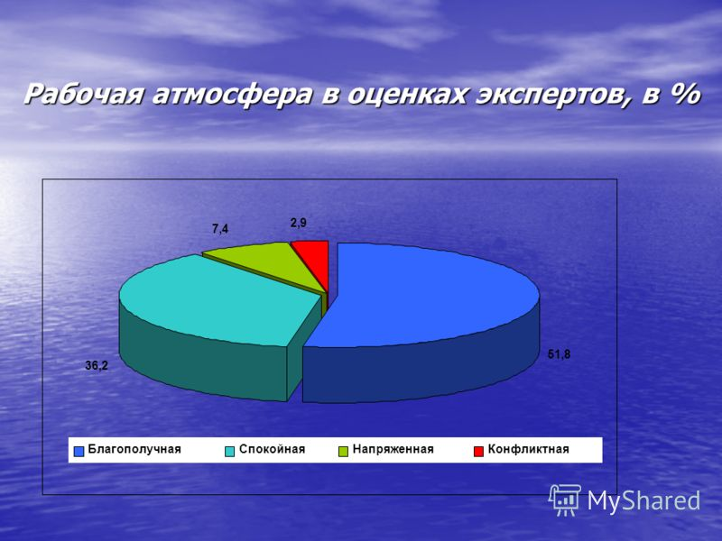 Рабочая атмосфера в оценках экспертов, в % 51,8 36,2 7,4 2,9 БлагополучнаяСпокойнаяНапряженнаяКонфликтная