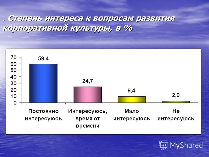 . Степень интереса к вопросам развития корпоративной культуры, в %
