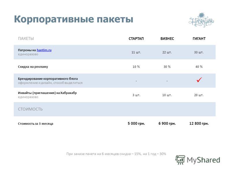 Корпоративные пакеты ПАКЕТЫ СТАРТАПБИЗНЕСГИГАНТ Патроны на hantim.ruhantim.ru единоразово 11 шт.22 шт.33 шт. Скидка на рекламу10 %30 %40 % Брендирование корпоративного блога оформление и дизайн, способ выделиться -- Инвайты (приглашения) на Хабрахабр