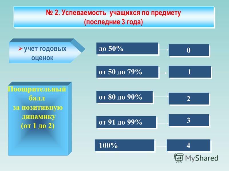 2. Успеваемость учащихся по предмету (последние 3 года) 2. Успеваемость учащихся по предмету (последние 3 года) учет годовых оценок до 50% 0 0 от 50 до 79% 1 1 от 80 до 90% 2 2 от 91 до 99% 3 3 100% 4 4 Поощрительный балл за позитивную динамику (от 1
