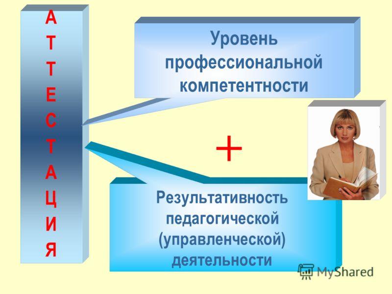АТТЕСТАЦИЯАТТЕСТАЦИЯ Уровень профессиональной компетентности Результативность педагогической (управленческой) деятельности +
