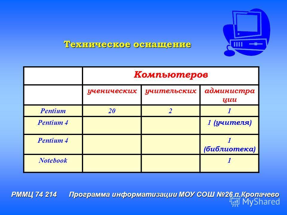 РММЦ 74 214 Программа информатизации МОУ СОШ 26 п.Кропачево Компьютеров ученическихучительскихадминистра ции Pentium2021 Pentium 4 1 (учителя) Pentium 41 (библиотека) Notebook1 Техническое оснащение