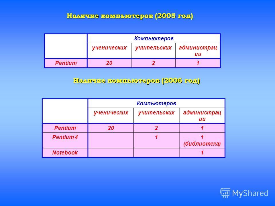 Компьютеров ученическихучительскихадминистрац ии Pentium2021 Компьютеров ученическихучительскихадминистрац ии Pentium2021 Pentium 411 (библиотека) Notebook1 Наличие компьютеров (2005 год) Наличие компьютеров (2006 год)