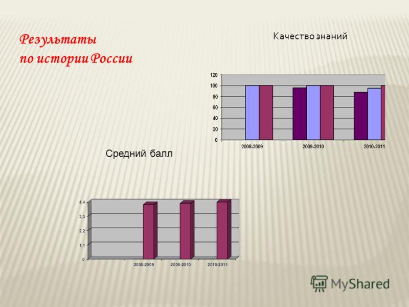 Результаты по истории России Качество знаний Средний балл