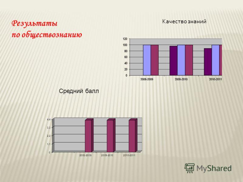 Результаты по обществознанию Качество знаний Средний балл