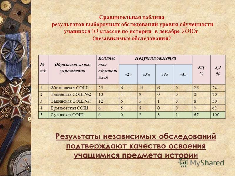 Сравнительная таблица результатов выборочных обследований уровня обученности учащихся 10 классов по истории в декабре 2010г. (независимые обследования) п/п Образовательные учреждения Количес тво обучающ ихся Получили отметки «2»«3»«4»«5» КД % УД % 1