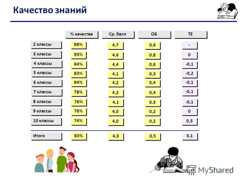 Качество знаний 2 классы 3 классы 4 классы 98% % качества Ср. балл ОБ 93% 94% ТЕ 83% 5 классы 6 классы 7 классы 8 классы 10 классы 84% 78% 76% 74% 4,7 4,6 4,4 4,1 4,2 4,1 4,0 0,9 0,8 0,6 0,3 0,4 0,3 0,2 - - 0 0 -0,1 -0,2 -0,1 0,3 Итого 83% 4,3 0,5 0,