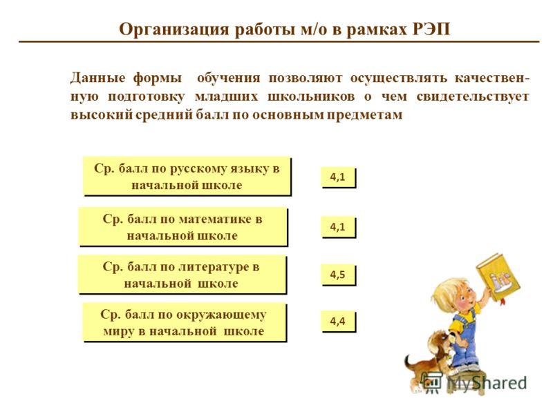 Организация работы м/о в рамках РЭП Данные формы обучения позволяют осуществлять качествен- ную подготовку младших школьников о чем свидетельствует высокий средний балл по основным предметам Ср. балл по русскому языку в начальной школе Ср. балл по ма