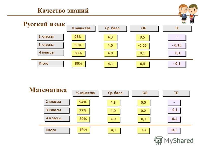 Качество знаний 2 классы 3 классы 4 классы 98% % качества Ср. балл ОБ 60% 83% ТЕ 4,3 4,0 0,5 -0,05 0,1 - - - 0,15 - 0,1 Итого 80% 4,1 0,5 - 0,1 Русский язык Итого 84% 4,1 0,3 -0,1 2 классы 3 классы 4 классы 94% % качества Ср. балл ОБ 77% 80% ТЕ 4,3 4
