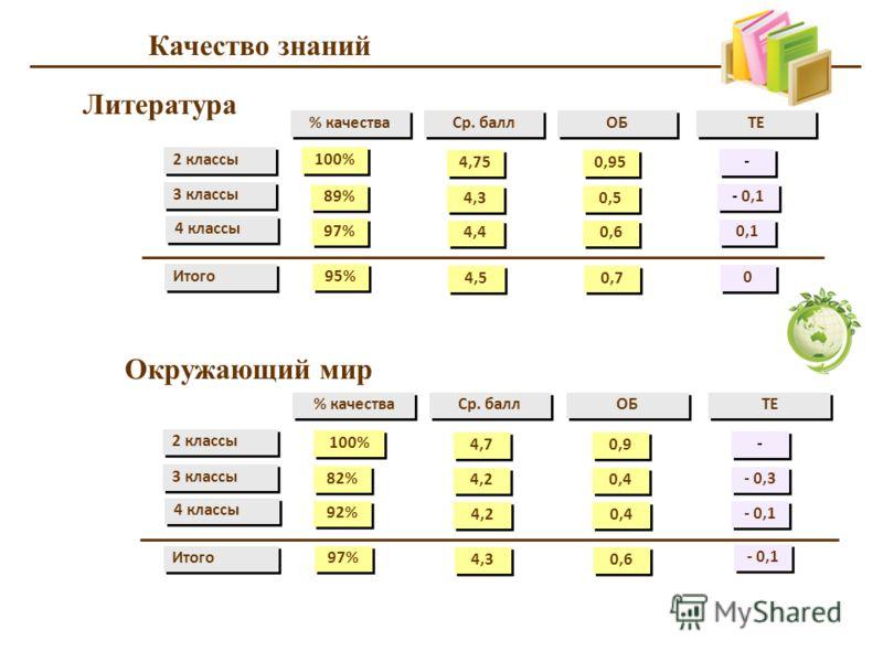 Качество знаний 2 классы 3 классы 4 классы 100% % качества Ср. балл ОБ 89% 97% ТЕ 4,75 4,3 4,4 0,95 0,5 0,6 - - - 0,1 0,1 Итого 95% 4,5 0,7 0 0 Литература 2 классы 3 классы 4 классы 100% % качества Ср. балл ОБ 82% 92% ТЕ 4,7 4,2 0,9 0,4 - - - 0,3 - 0