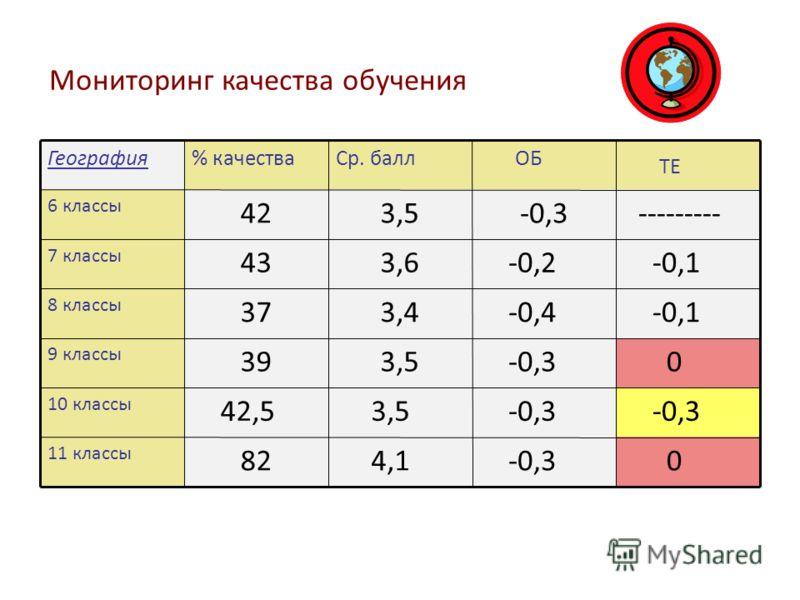 Мониторинг качества обучения География% качестваСр. балл ОБ ТЕ 6 классы 423,5-0,3 --------- 7 классы 433,6 -0,2 -0,1 8 классы 373,4 -0,4 -0,1 9 классы 393,5 -0,3 0 10 классы 42,5 3,5 -0,3 11 классы 82 4,1 -0,3 0