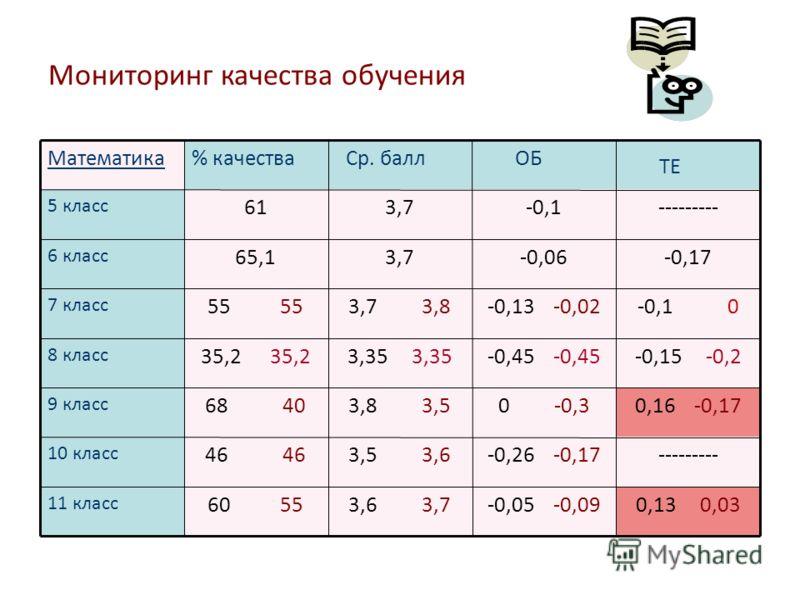 Мониторинг качества обучения Математика% качества Ср. балл ОБ ТЕ 5 класс 613,7-0,1--------- 6 класс 65,13,7-0,06-0,17 7 класс 55 3,7 3,8-0,13 -0,02-0,1 0 8 класс 35,2 3,35 -0,45 -0,15 -0,2 9 класс 68 403,8 3,50 -0,30,16 -0,17 10 класс 46 3,5 3,6-0,26