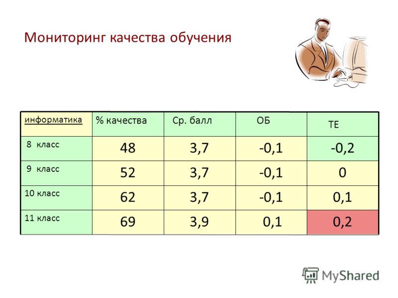 Мониторинг качества обучения информатика % качества Ср. балл ОБ ТЕ 8 класс 483,7-0,1-0,2 9 класс 523,7-0,10 10 класс 623,7-0,10,1 11 класс 693,9 0,10,2