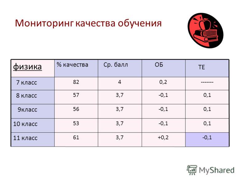 Мониторинг качества обучения физика % качества Ср. балл ОБ ТЕ 7 класс 8240,2------- 8 класс 573,7-0,10,1 9класс 563,7-0,10,1 10 класс 533,7-0,10,1 11 класс 613,7+0,2-0,1
