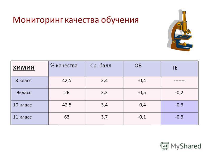 Мониторинг качества обучения химия % качества Ср. балл ОБ ТЕ 8 класс42,53,4-0,4------- 9класс263,3-0,5-0,2 10 класс42,53,4-0,4-0,3 11 класс633,7-0,1-0,3