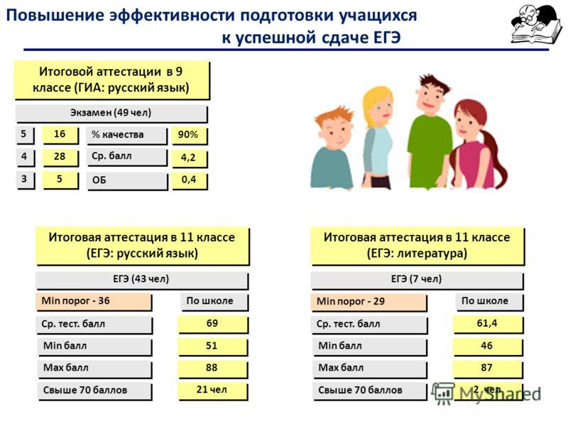 Повышение эффективности подготовки учащихся к успешной сдаче ЕГЭ Итоговой аттестации в 9 классе (ГИА: русский язык) Экзамен (49 чел) 16 5 5 4 4 3 3 28 5 5 90% % качества Ср. балл ОБ 4,2 0,4 ЕГЭ (43 чел) Итоговая аттестация в 11 классе (ЕГЭ: русский я