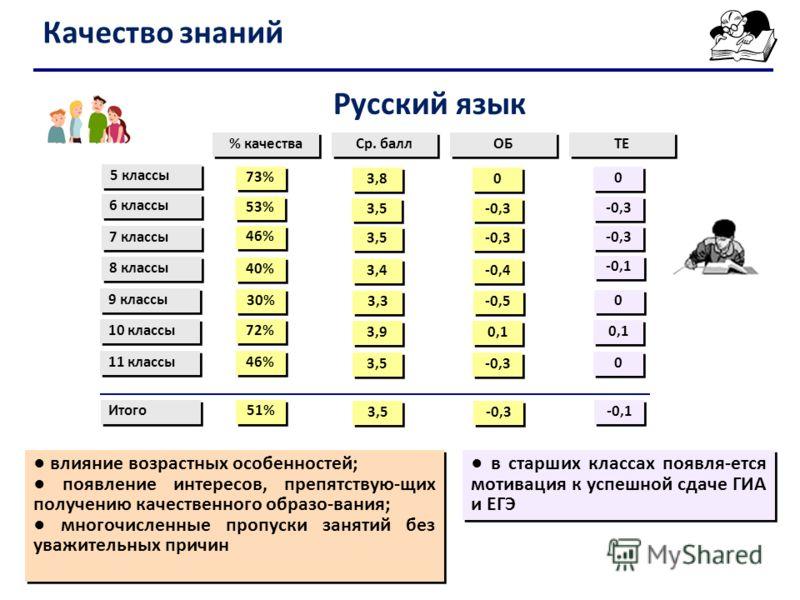 Качество знаний 5 классы % качества Ср. балл ОБ 73% ТЕ 53% 6 классы 7 классы 8 классы 9 классы 11 классы 46% 40% 30% 46% 3,8 3,5 3,4 3,3 3,5 0 0 -0,3 -0,4 -0,5 -0,3 0 0 -0,1 0 0 0 0 Итого 51% 3,5 -0,3 -0,1 10 классы 72% 3,9 0,1 Русский язык влияние в