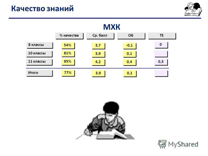 Качество знаний % качества Ср. балл ОБ ТЕ 8 классы 11 классы 54% 95% 3,7 4,2 -0,1 0,4 0 0 0,3 Итого 77% 3,9 0,1 10 классы 81% 3,9 0,1 МХК