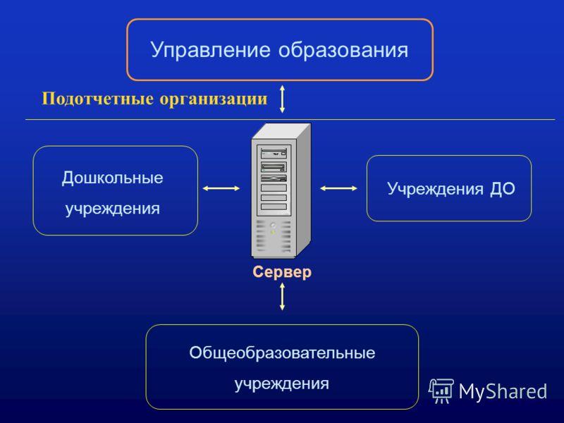 Сервер Управление образования Дошкольные учреждения Общеобразовательные учреждения Учреждения ДО Подотчетные организации