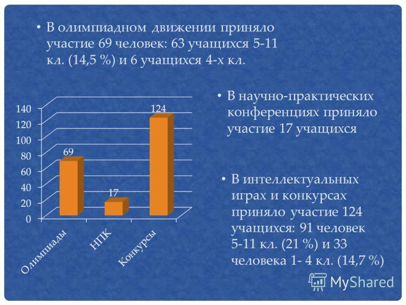 В олимпиадном движении приняло участие 69 человек: 63 учащихся 5-11 кл. (14,5 %) и 6 учащихся 4-х кл. В интеллектуальных играх и конкурсах приняло участие 124 учащихся: 91 человек 5-11 кл. (21 %) и 33 человека 1- 4 кл. (14,7 %) В научно-практических