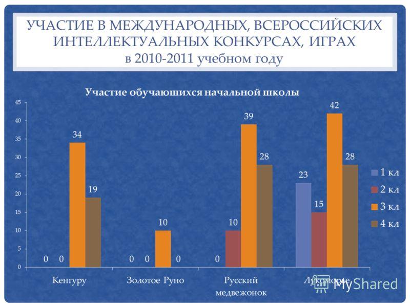 УЧАСТИЕ В МЕЖДУНАРОДНЫХ, ВСЕРОССИЙСКИХ ИНТЕЛЛЕКТУАЛЬНЫХ КОНКУРСАХ, ИГРАХ в 2010-2011 учебном году
