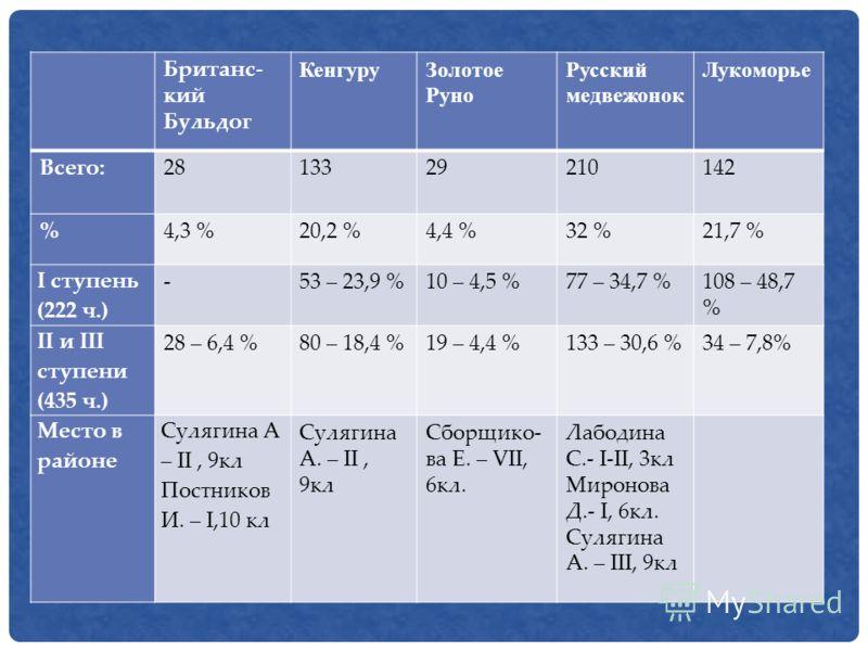 Британс- кий Бульдог КенгуруЗолотое Руно Русский медвежонок Лукоморье Всего:2813329210142 %4,3 %20,2 %4,4 %32 %21,7 % I ступень (222 ч.) -53 – 23,9 %10 – 4,5 %77 – 34,7 %108 – 48,7 % II и III ступени (435 ч.) 28 – 6,4 %80 – 18,4 %19 – 4,4 %133 – 30,6