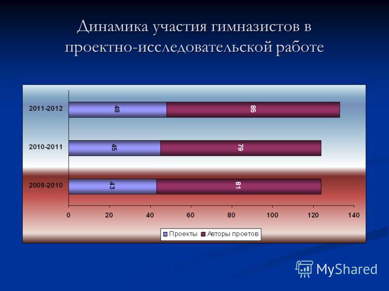 Динамика участия гимназистов в проектно-исследовательской работе