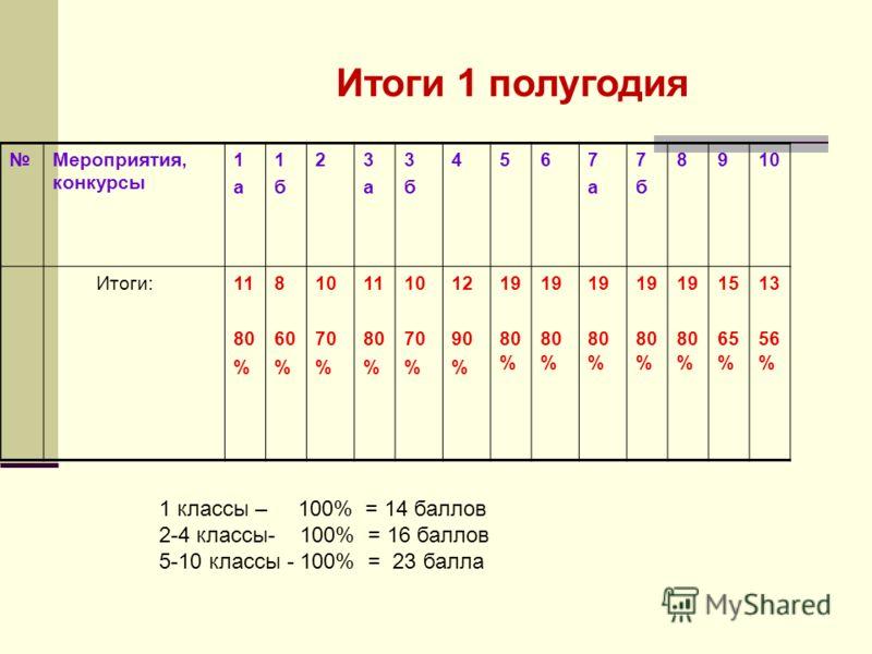 Мероприятия, конкурсы 1а1а 1б1б 23а3а 3б3б 4567а7а 7б7б 8910 Итоги:11 80 % 8 60 % 10 70 % 11 80 % 10 70 % 12 90 % 19 80 % 19 80 % 19 80 % 19 80 % 19 80 % 15 65 % 13 56 % 1 классы – 100% = 14 баллов 2-4 классы- 100% = 16 баллов 5-10 классы - 100% = 23