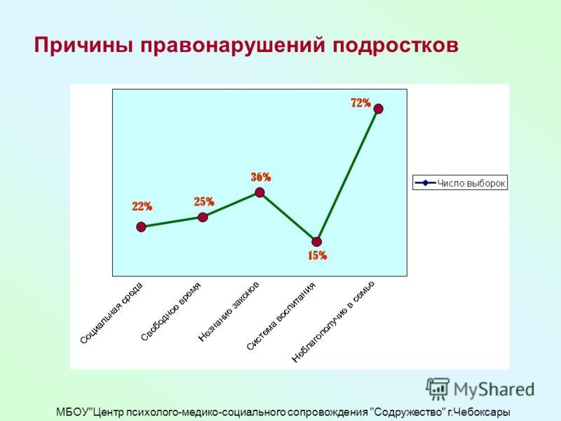 МБОУЦентр психолого-медико-социального сопровождения Содружество г.Чебоксары Причины правонарушений подростков 72 15 36 25 22 22% 25% 36% 15% 72%