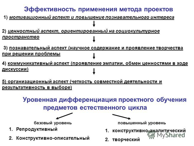 Эффективность применения метода проектов 1) мотивационный аспект и повышение познавательного интереса 2) ценностный аспект, ориентированный на социокультурное пространство 3) познавательный аспект (научное содержание и проявление творчества при решен