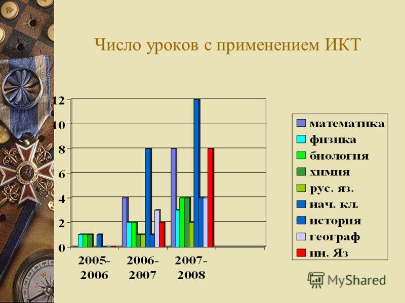 Число уроков с применением ИКТ