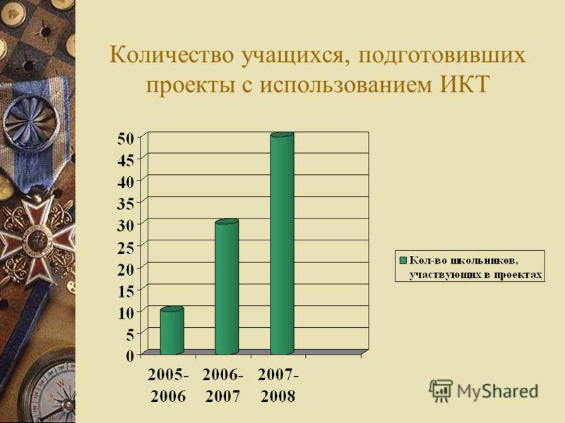 Количество учащихся, подготовивших проекты с использованием ИКТ