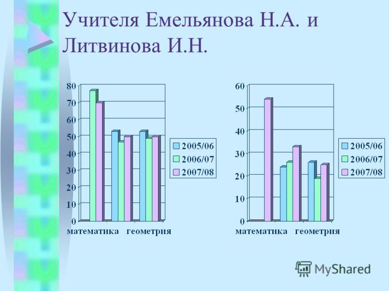 Учителя Емельянова Н.А. и Литвинова И.Н.