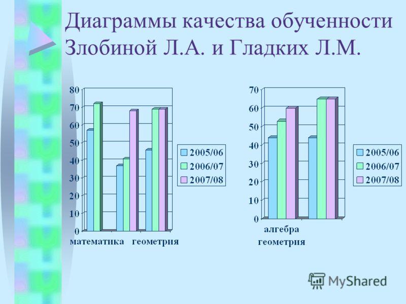 Диаграммы качества обученности Злобиной Л.А. и Гладких Л.М.