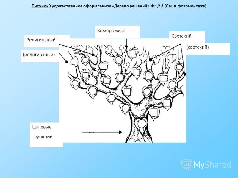 Рисунок Художественное оформленное «Дерево решений» 1,2,3 (См. в фотомонтаже) Религиозный Компромисс Светский (религиозный) (светский) Целевые функции