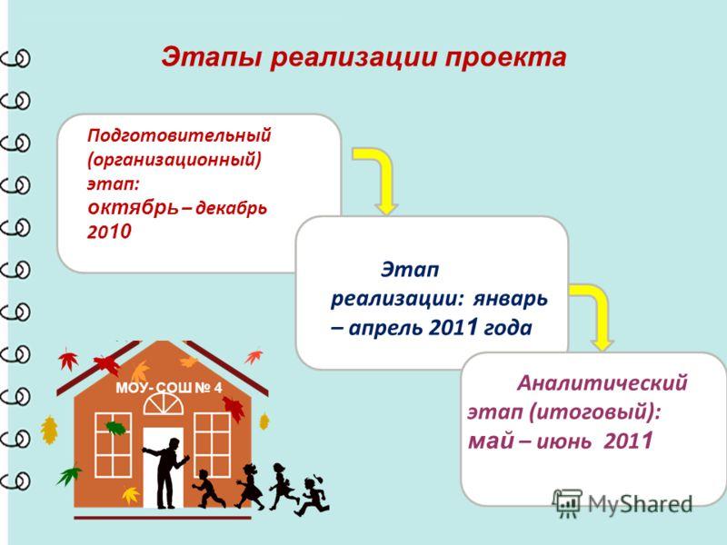 Этапы реализации проекта Подготовительный (организационный) этап: октябрь – декабрь 20 10 Этап реализации: январь – апрель 201 1 года Аналитический этап (итоговый): май – июнь 201 1 МОУ- СОШ 4