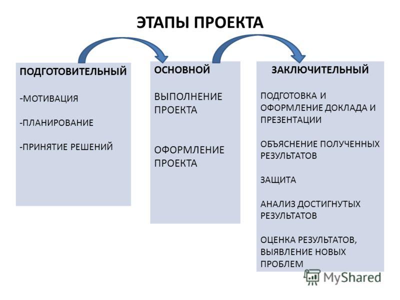 ЭТАПЫ ПРОЕКТА ПОДГОТОВИТЕЛЬНЫЙ - МОТИВАЦИЯ -ПЛАНИРОВАНИЕ -ПРИНЯТИЕ РЕШЕНИЙ ОСНОВНОЙ ВЫПОЛНЕНИЕ ПРОЕКТА ОФОРМЛЕНИЕ ПРОЕКТА ЗАКЛЮЧИТЕЛЬНЫЙ ПОДГОТОВКА И ОФОРМЛЕНИЕ ДОКЛАДА И ПРЕЗЕНТАЦИИ ОБЪЯСНЕНИЕ ПОЛУЧЕННЫХ РЕЗУЛЬТАТОВ ЗАЩИТА АНАЛИЗ ДОСТИГНУТЫХ РЕЗУЛЬТ