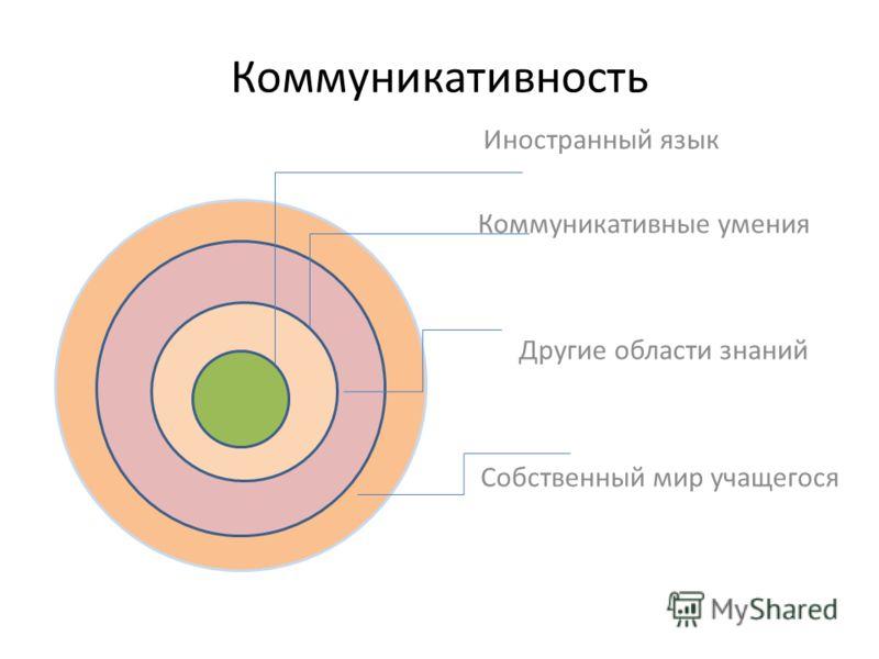 Коммуникативность Иностранный язык Коммуникативные умения Другие области знаний Собственный мир учащегося