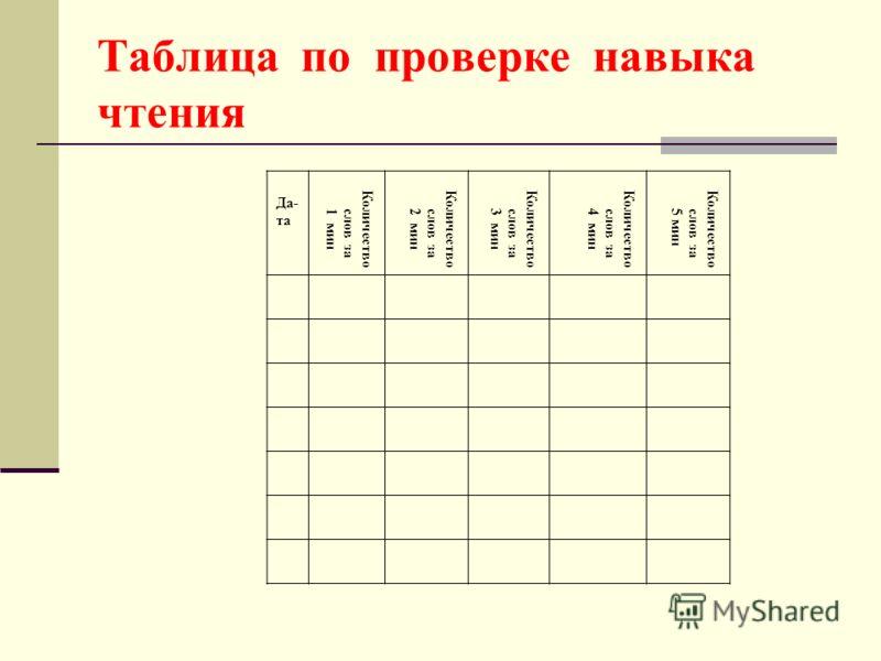 Таблица по проверке навыка чтения Да- та Количество слов за1 мин Количество слов за2 мин Количество слов за3 мин Количество слов за4 мин Количество слов за5 мин