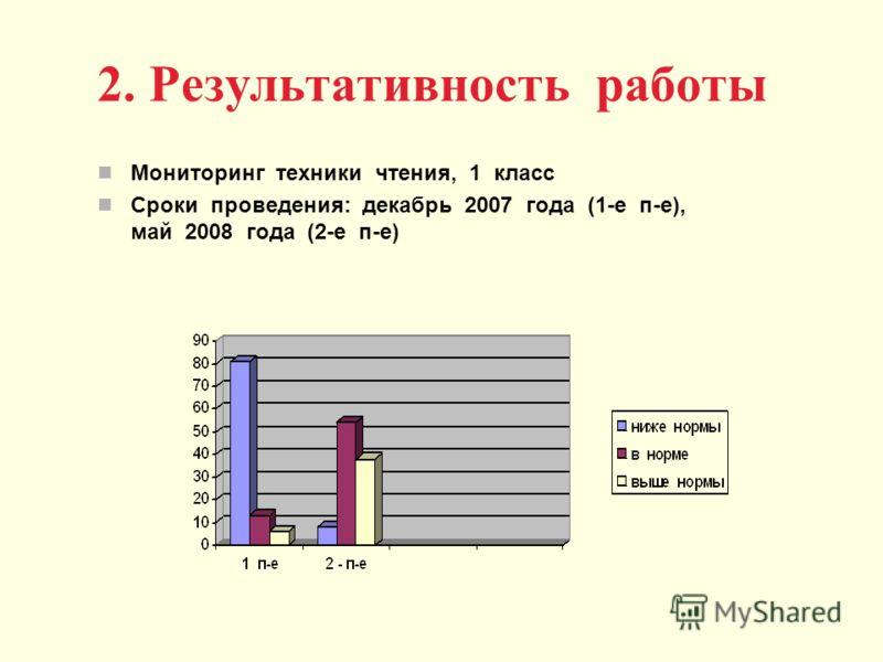 2. Результативность работы Мониторинг техники чтения, 1 класс Сроки проведения: декабрь 2007 года (1-е п-е), май 2008 года (2-е п-е)
