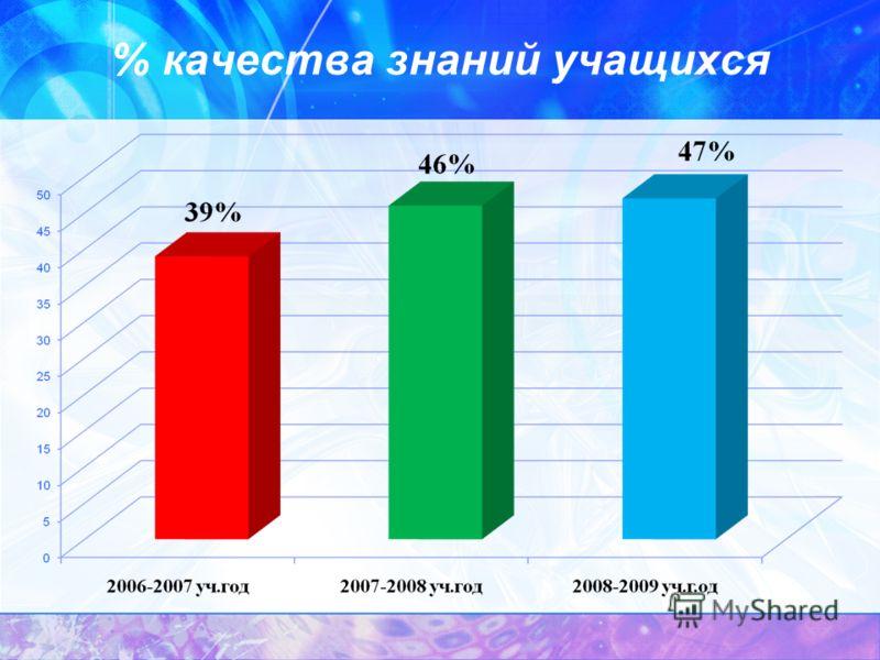 % качества знаний учащихся