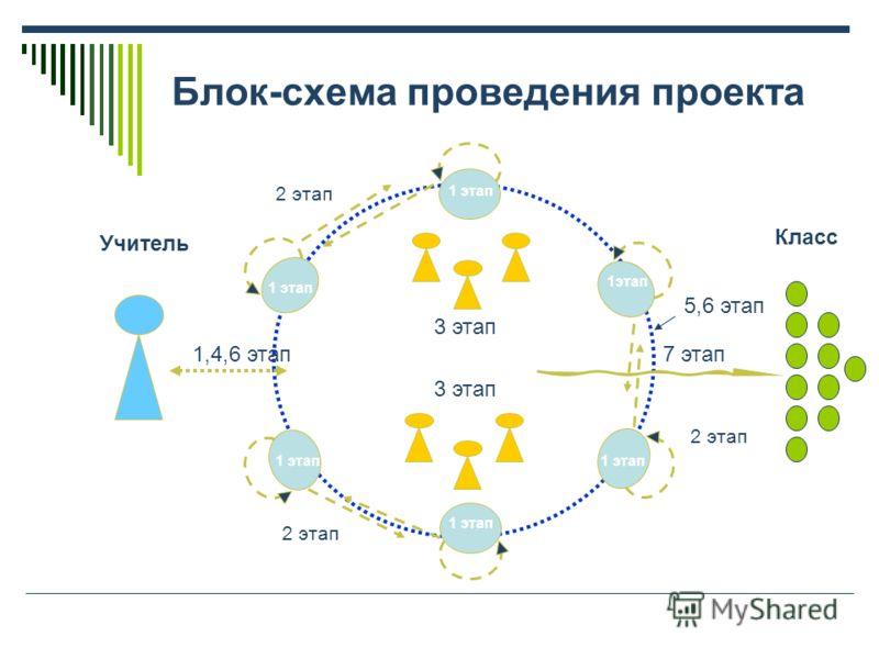 Блок-схема проведения проекта 2 этап Класс 1,4,6 этап 5,6 этап 3 этап 7 этап 1 этап Учитель
