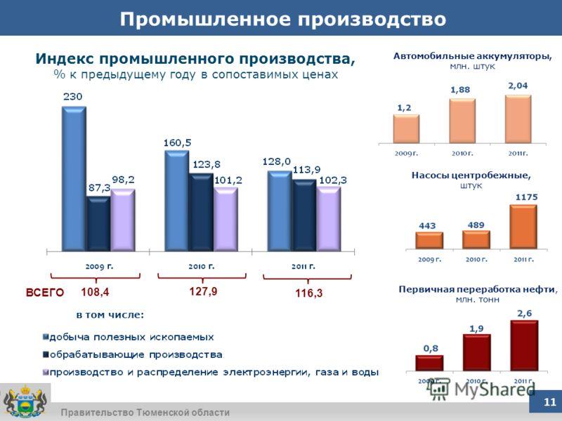 Правительство Тюменской области Промышленное производство 108,4 в том числе: 127,9 116,3 Первичная переработка нефти, млн. тонн Индекс промышленного производства, % к предыдущему году в сопоставимых ценах Автомобильные аккумуляторы, млн. штук Насосы