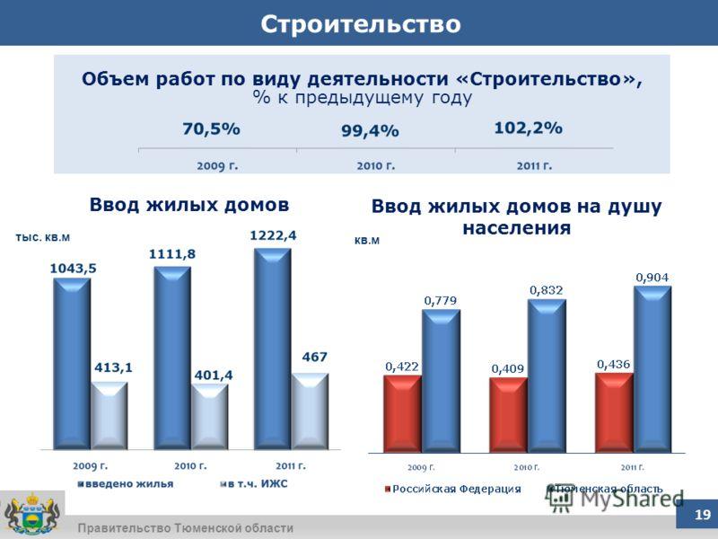 Правительство Тюменской области Строительство Объем работ по виду деятельности «Строительство», % к предыдущему году Ввод жилых домов Ввод жилых домов на душу населения кв.м тыс. кв.м 19