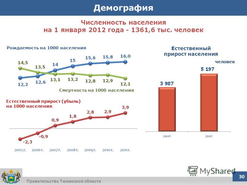 Правительство Тюменской области Численность населения на 1 января 2012 года - 1361,6 тыс. человек 30 Демография человек Рождаемость на 1000 населения Естественный прирост (убыль) на 1000 населения Смертность на 1000 населения Естественный прирост нас