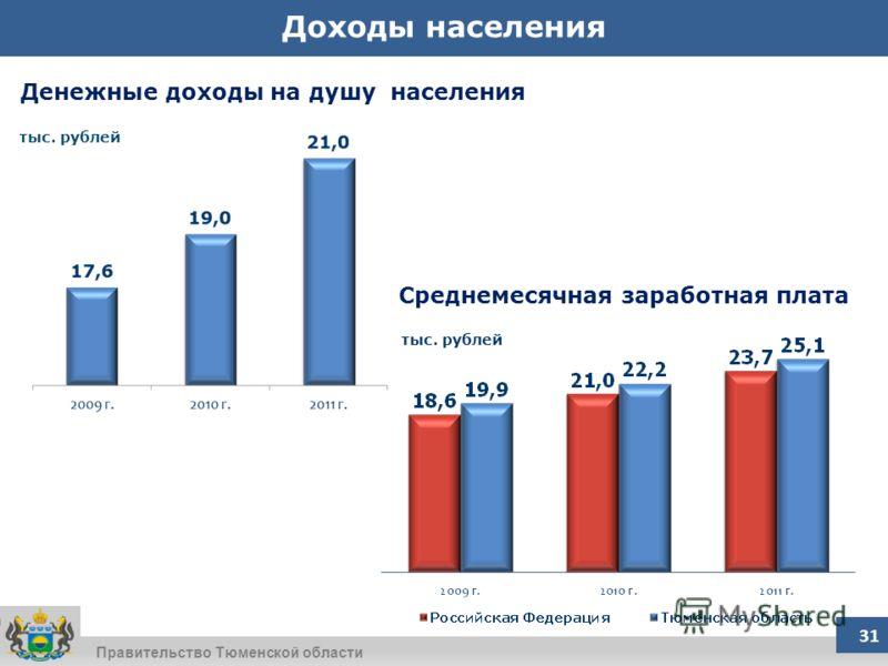 Правительство Тюменской области Денежные доходы на душу населения Среднемесячная заработная плата Доходы населения тыс. рублей 31