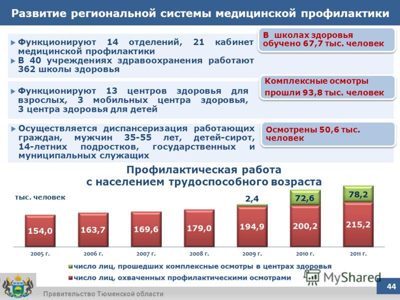 Правительство Тюменской области В школах здоровья обучено 67,7 тыс. человек Комплексные осмотры прошли 93,8 тыс. человек Комплексные осмотры прошли 93,8 тыс. человек Осмотрены 50,6 тыс. человек Развитие региональной системы медицинской профилактики Ф
