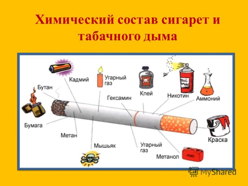 Химический состав сигарет и табачного дыма